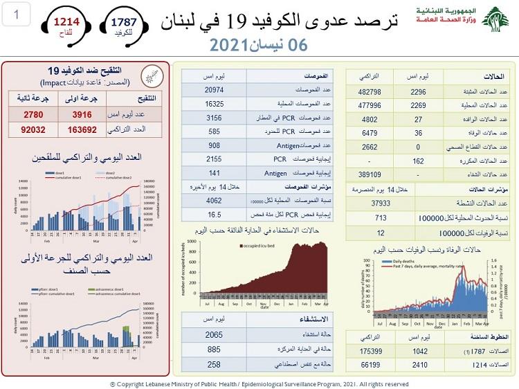 كورونا لبنان: 2296 إصابة و36 حالة وفاة! 1
